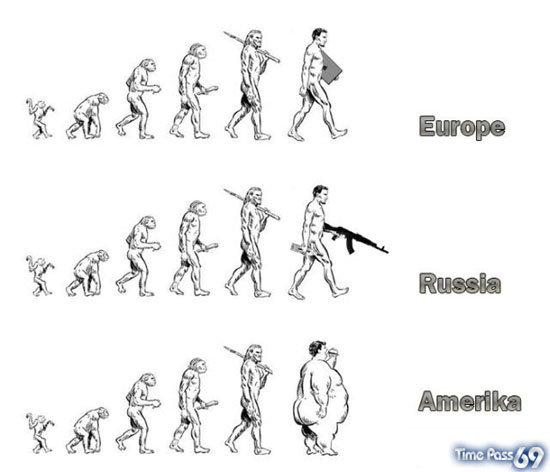 Evolution of Humans in Various Countries