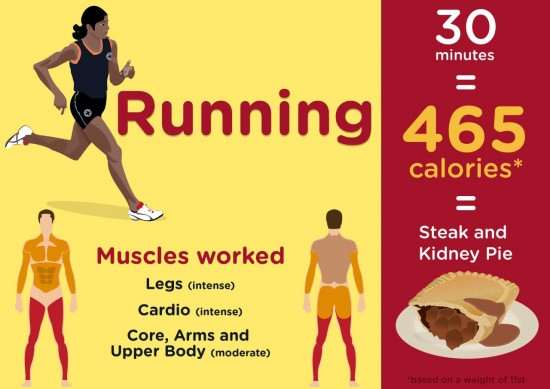 The Olympic Sports That Burn The Most Calories